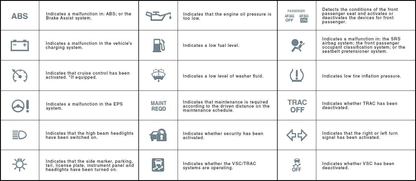 Rav4 Dashboard Symbols Symbols Free Download