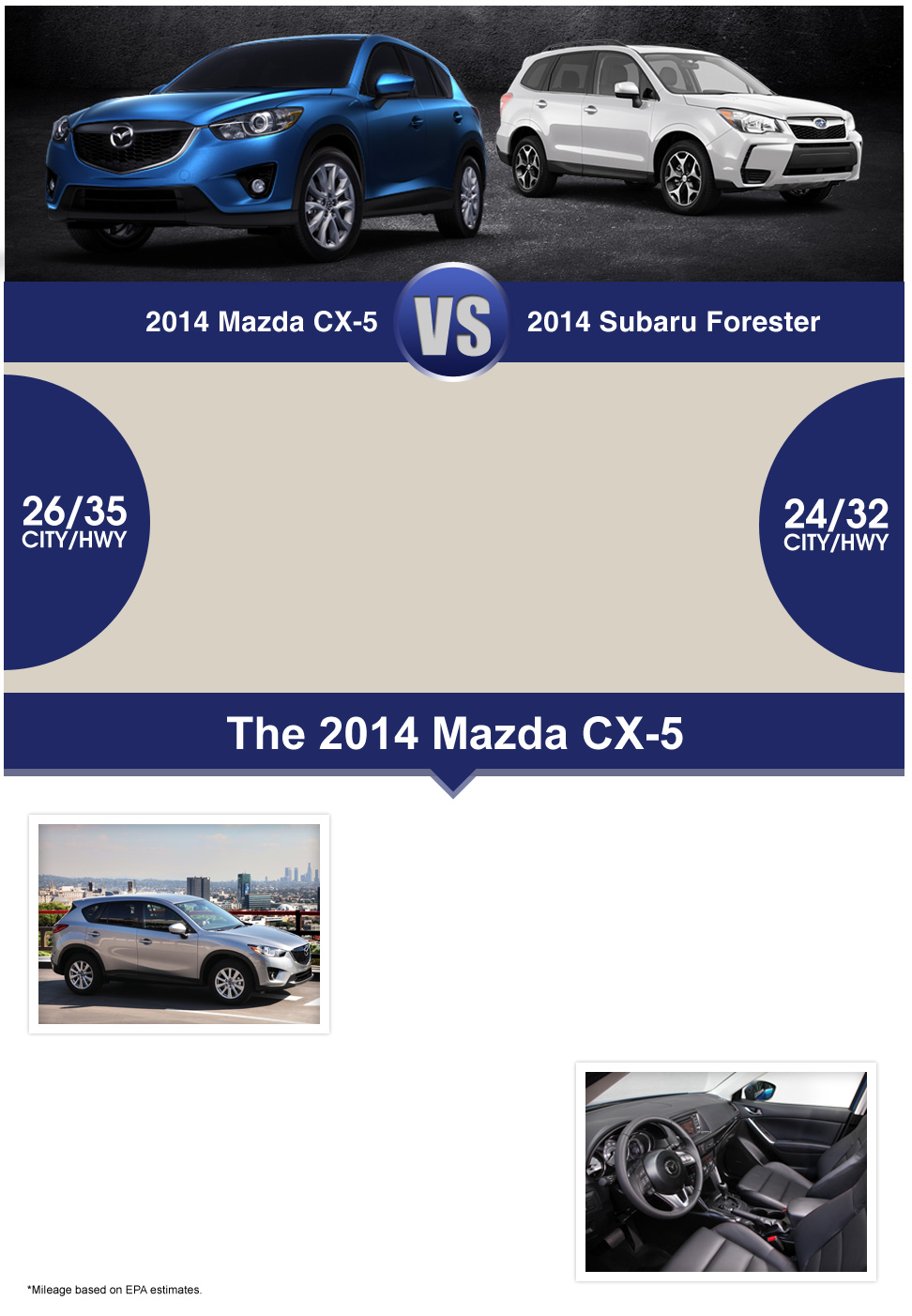 2014 Mazda CX-5 vs 2014 Subaru Forester