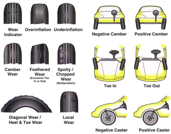 4 wheel misalignment explanation infographics - Mountain View Auto Service